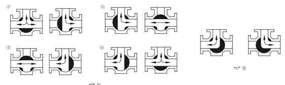 电动三通球阀 产品概述 湖泉牌电动三通球阀是由角行程电动执行器及三通球阀组成,是一种旋转类切断、调节阀门,具有关闭严密,结构紧凑,重量轻,维修方便等优点。电动三通球阀以220V单相交流电为动力源,接受控制系统的开关信号,通过单相电源切换驱动可逆单相齿轮减速机,使球阀按规定要求对管路进行切换。两阀座密封电动三通球阀具有结构紧凑、外型美观、密封性能好,它能实现对管道中介质流向的切换,也能使相互垂直的两个通道连通或关闭。四阀座密封电动三通球阀具有造型美观、结构紧凑合理。它不仅可实现介质流向的切换,也可使三个通道