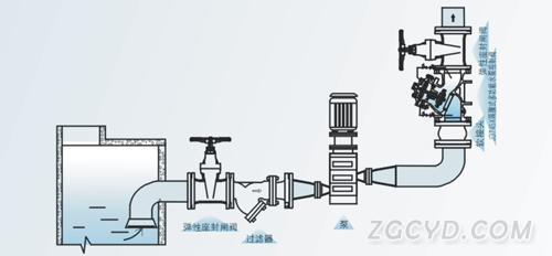 多功能水泵控制阀 水力控制阀图片